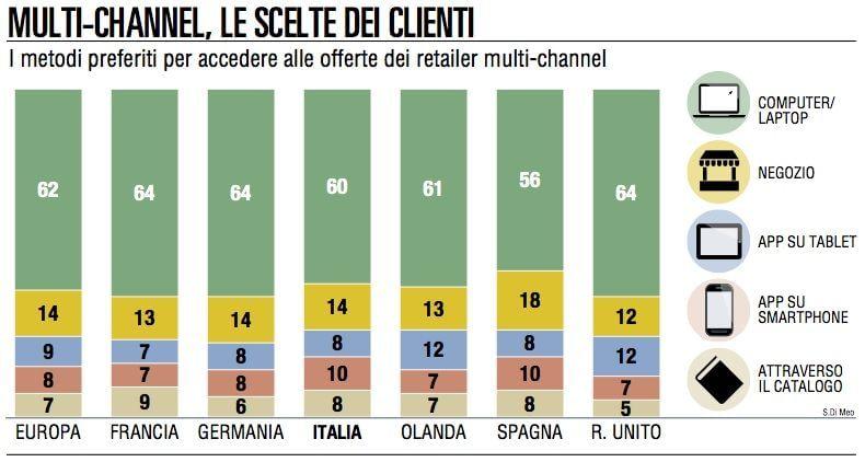 Ecommerce, 9 italiani su 10 non concludono l'acquisto