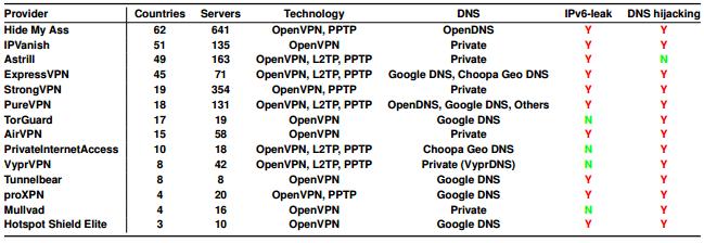 Le VPN sono sicure? Sotto la lente i servizi commerciali