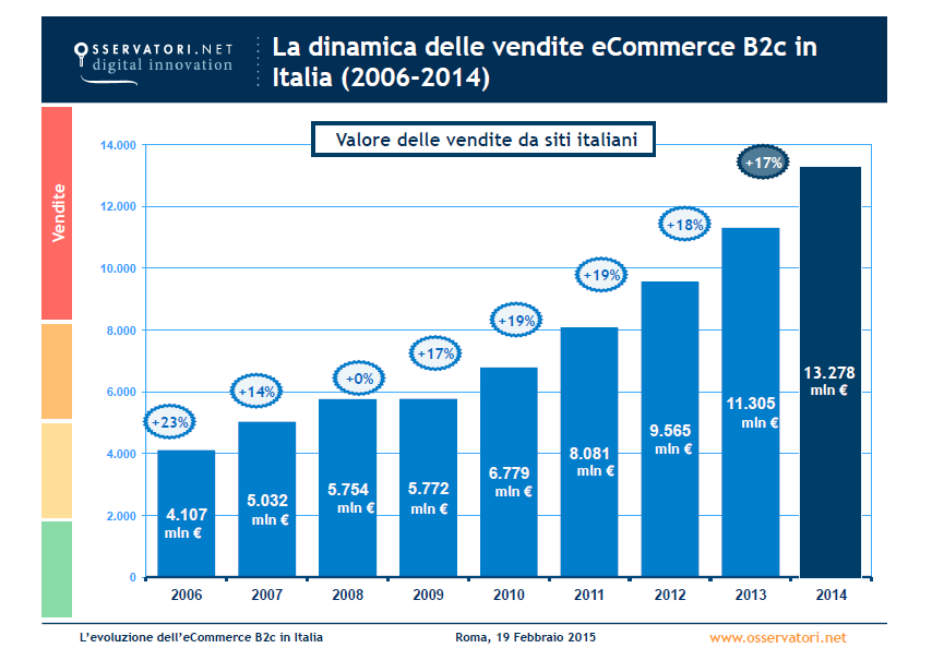 E-commerce, L'impatto Del Mercato Digitale Sull'economia Reale