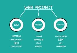 Strategie Fondamentali Per Un Progetto Web Di Successo