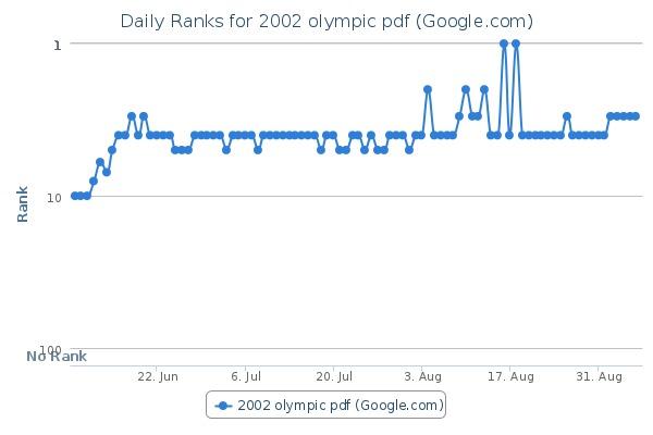 Il Click Sui Risultati Influenza Il Posizionamento Su Google? …forse Si!