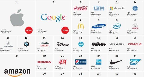 Lenovo Nella Top 100 Secondo Interbrand, Apple E Google Sul Podio