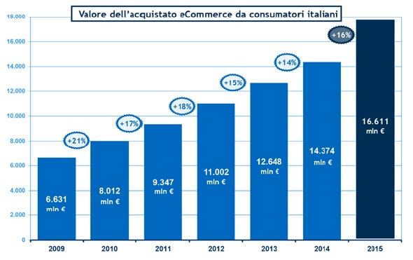 Carte Prepagate: Sono 10 Milioni Gli Italiani Che Acquistano Online