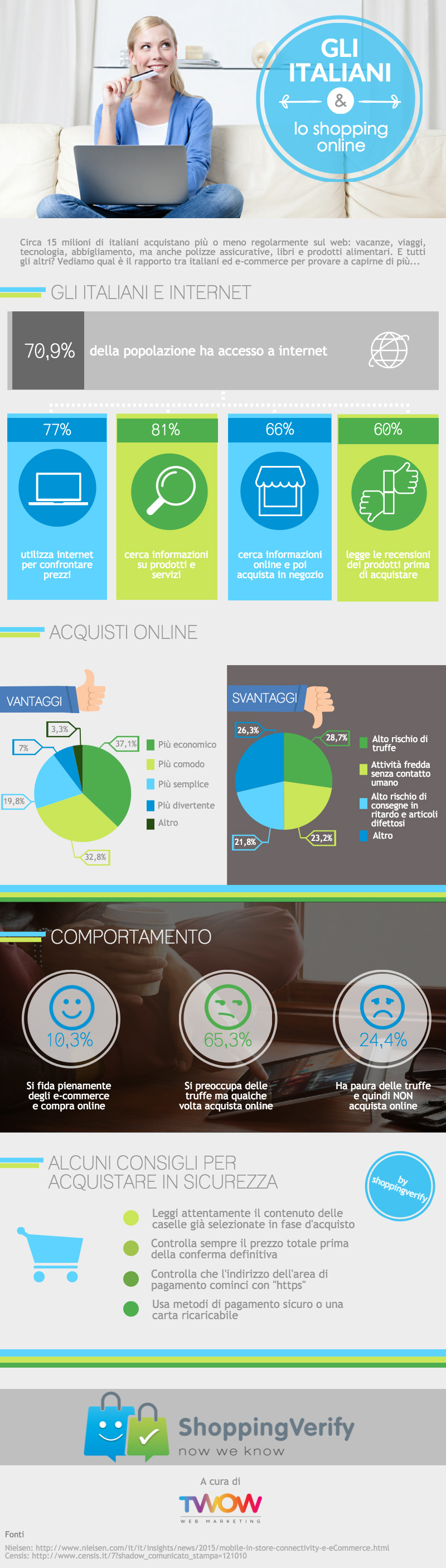 Infografica Ecommerce ShoppingVerify