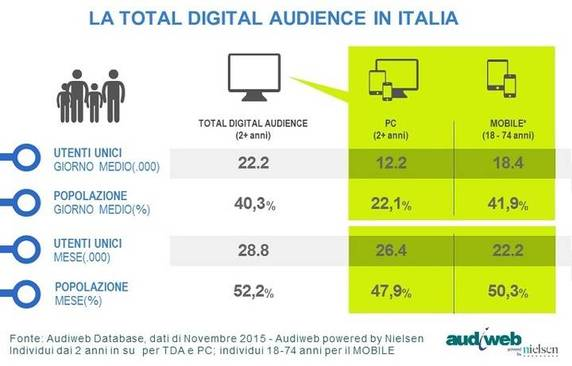 Content Small Total Digital Audience Novembre2015