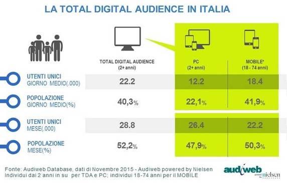Audiweb: 22,2 Milioni Di Italiani Online Ogni Giorno, Più Donne Che Uomini