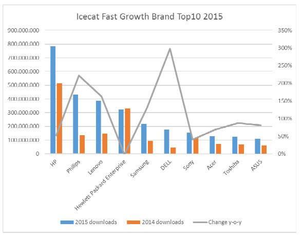 E-commerce In Forte Crescita: +69% Nel 2015